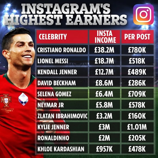 INSTA MONEY Cristiano Ronaldo earns double Messi on Instagram with £38m banked as Beckham trumps Selena Gomez and Kylie Jenner