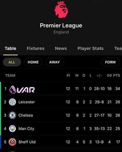 7M Daily Laugh - The Premier League table